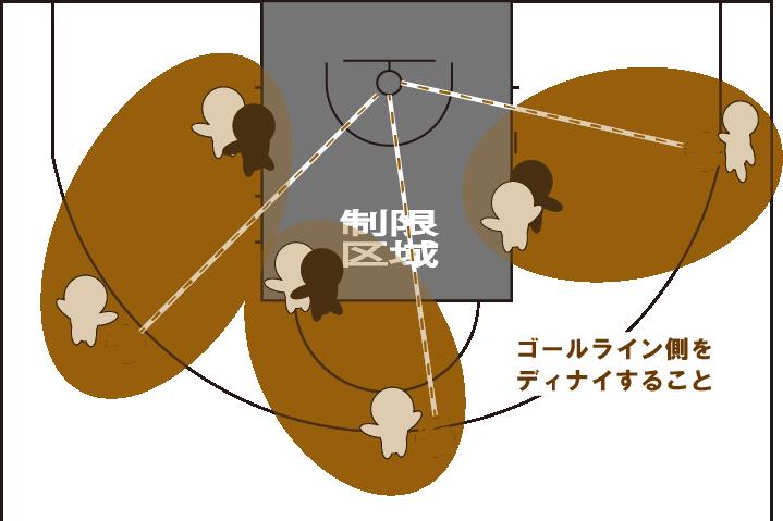 ポストディフェンスのディナイの図