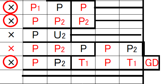 スコアシート個人ファウル欄の書き方サンプル