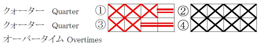 スコアシートチームファウルの書き方サンプル