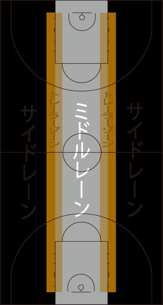 コートレーン表現の図示
