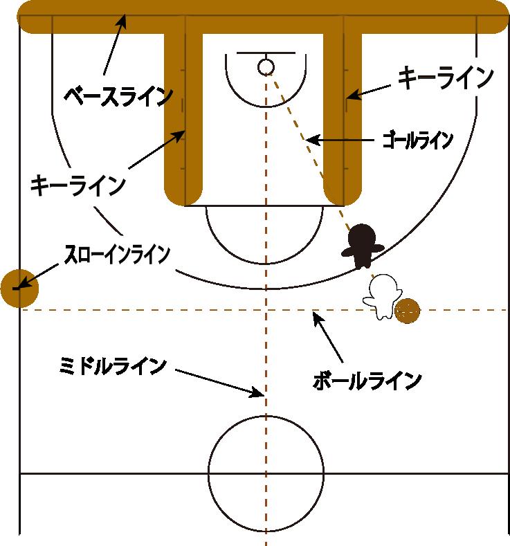 各種ラインの説明図