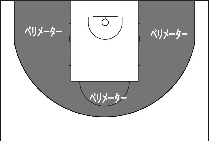 ペリメーターの図