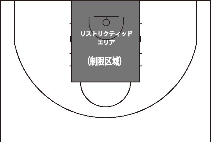 制限区域の図