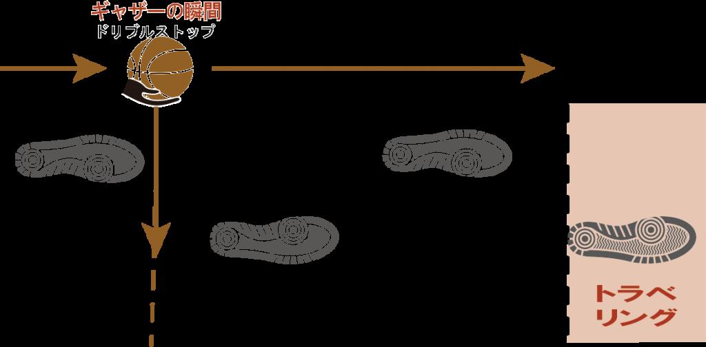 ドリブルストップ時のトラベリング図1