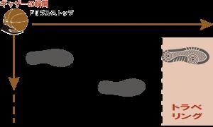 ドリブルストップ時のトラベリング図2