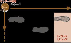 パスキャッチ時のトラベリング図